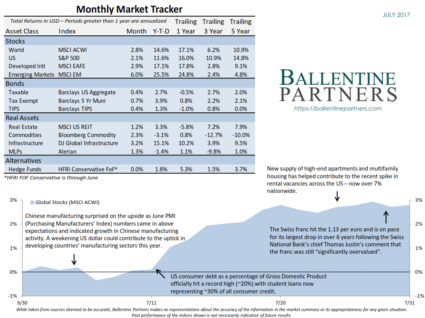 Monthly Market Tracker, July 2017
