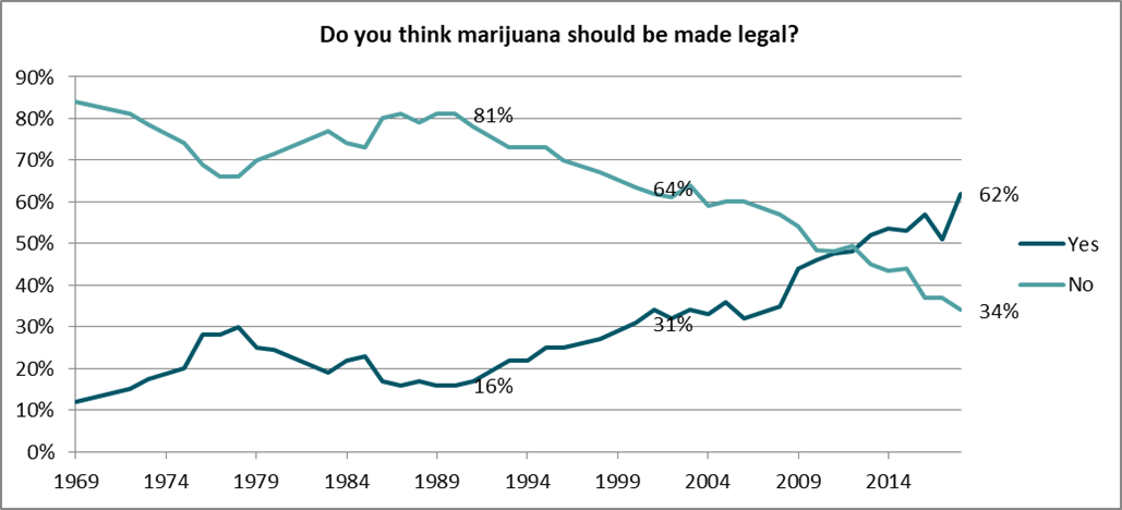 Do you think marijuana should be legal?